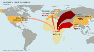 China and India's trade with Africa