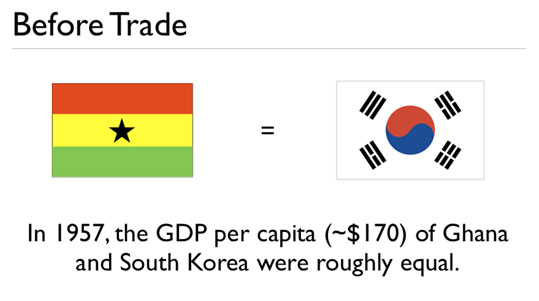 GDP-of-Ghana-and-south-korea
